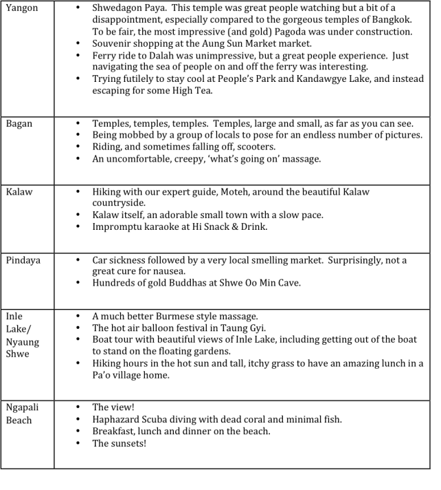myanmar summary